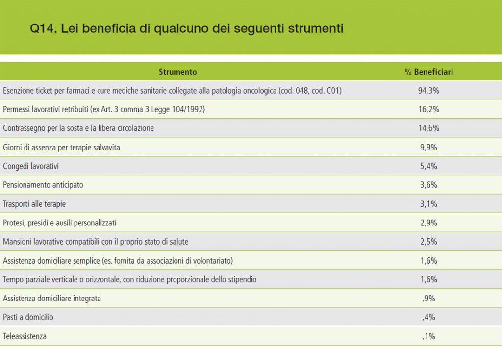 Grafico 10 – Tutele giuridiche ed economiche di cui beneficiano il malato e la famiglia