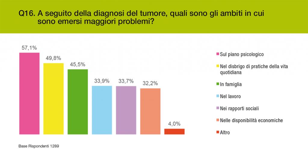 grafico 2 - gli ambiti nei quali sono emersi i maggiori problemi a seguito della diagnosi
