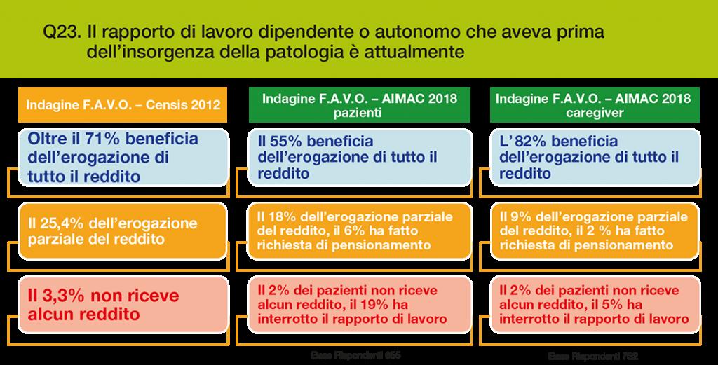 Grafico 4 – Cambiamenti nel rapporto di lavoro. Confronto 2012 – 2018