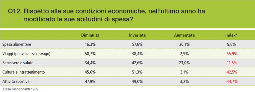 Grafico 5 – Cambiamenti nelle abitudini di spesa nell'ultimo anno