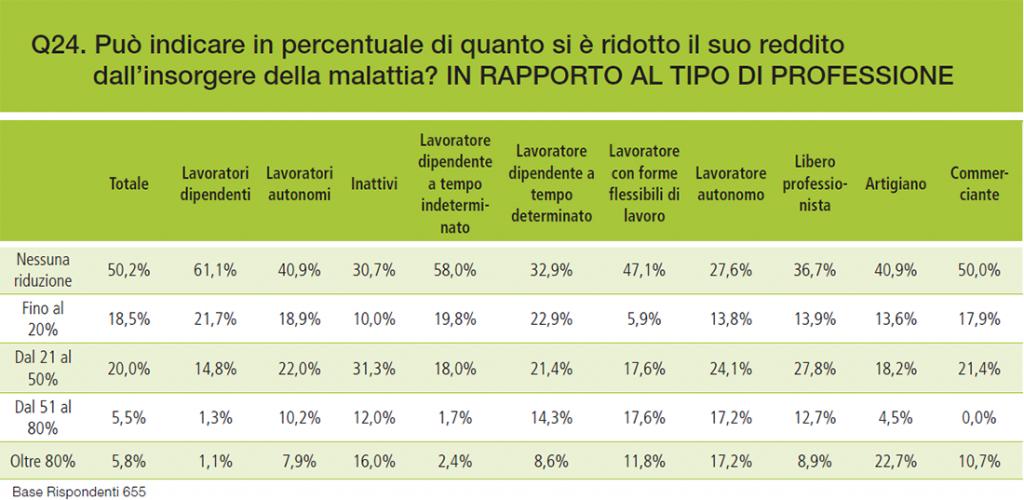 Grafico 6 – Riduzioni di reddito rispetto alla professione