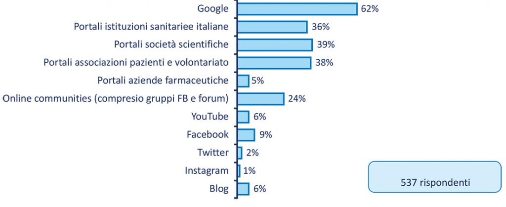 Figura 1. Strumenti impiegati per cercare in Internet informazioni sulla salute