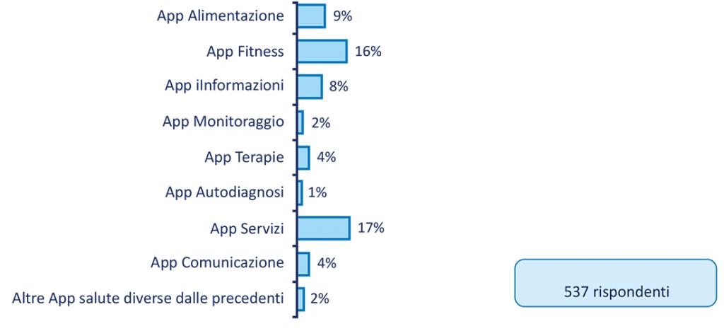 Figura 2. Tipologia di App per la salute utilizzate dai pazienti