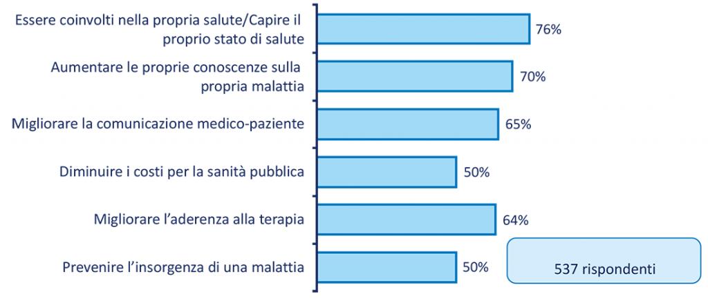 Figura 3. Obiettivi che si posSono raggiungere con l'impiego di App per la salute e di wearable secondo l'opinione dei pazienti