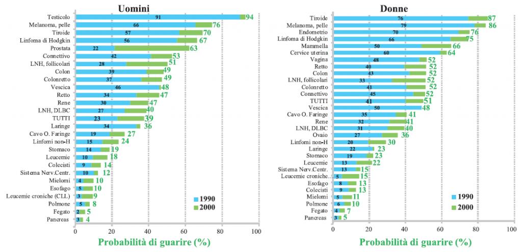 Figura 1. Probabilità di guarire dopo un tumore in Europa
