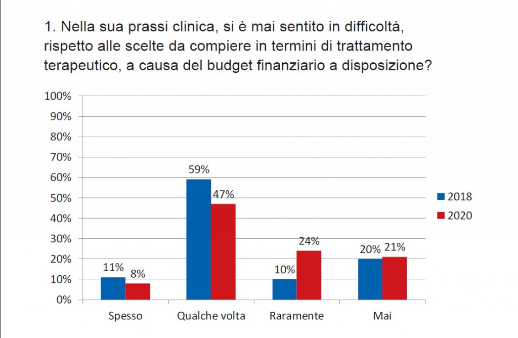 Grafico 1. Difficoltà delle scelte terapeutiche rispetto alle disponibilità di budget ( 2018 e 2020)