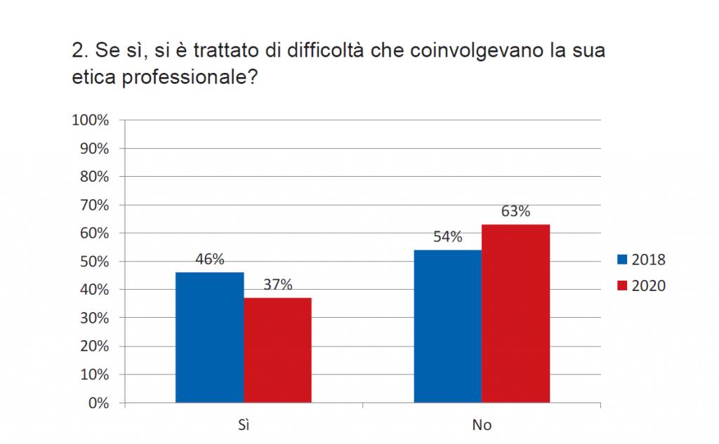 Grafico 2. Etica professionale e difficoltà di scelte (2018 e 2020)