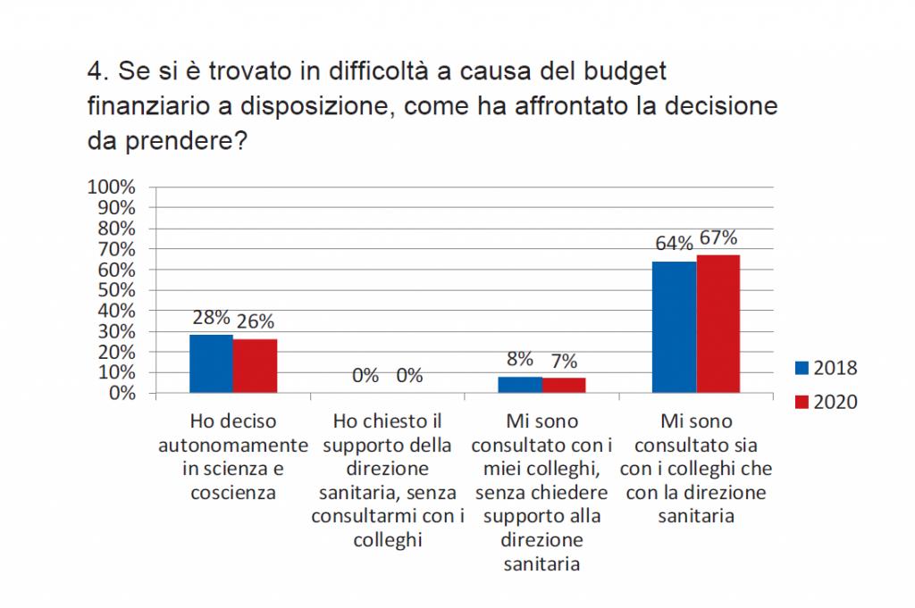 Grafico 4. Modalità di decisione (2018 e 2020)
