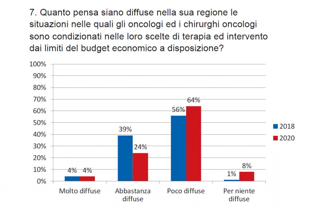 Grafico 7. Diffusione delle forme di condizionamento derivanti dai limiti di budget nella regione di appartenenza (2018 e 2020)