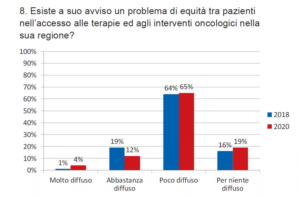 Grafico 8. Percezione dell'esistenza di un problema di equità nell'accesso alle terapie nella regione di appartenenza (2018 e 2020)
