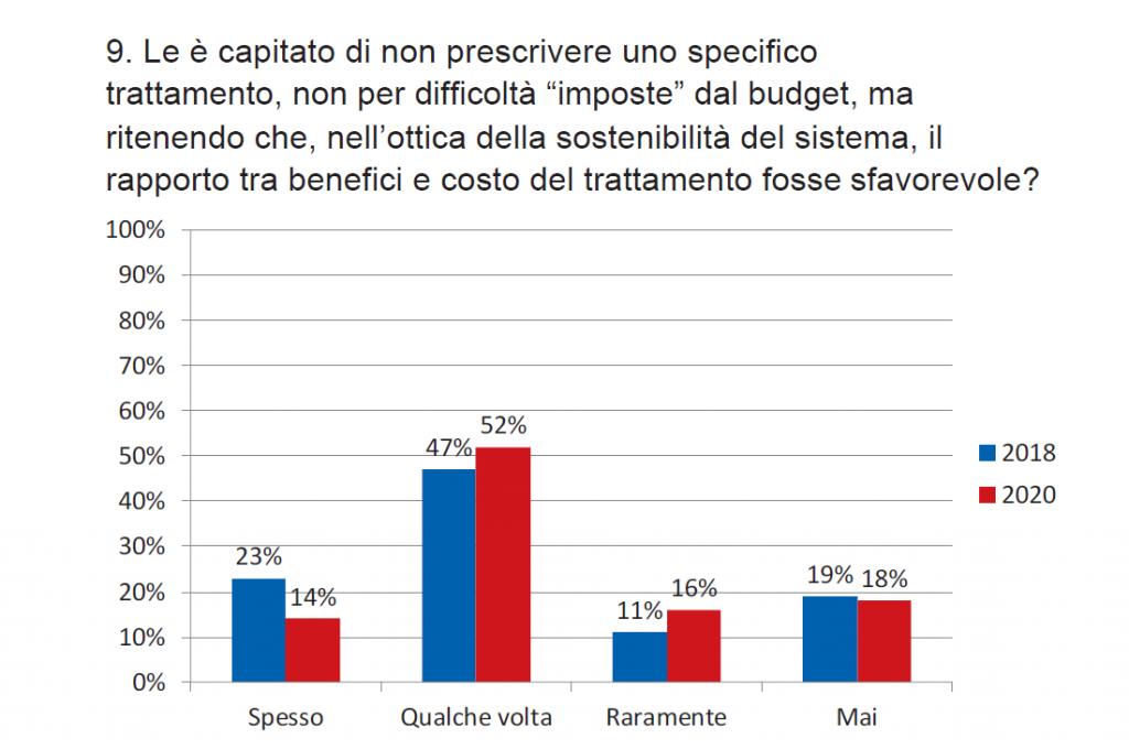Grafico 9. Condizionamento nella prescrizione dei trattamenti da parte di valutazioni costi-benefici (2018 e 2020)