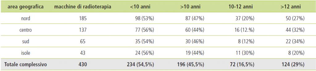 Tabella 1 - Situazione nel 2019 sull'obsolescenza delle macchine per radioterapia a fasci esterni in Italia