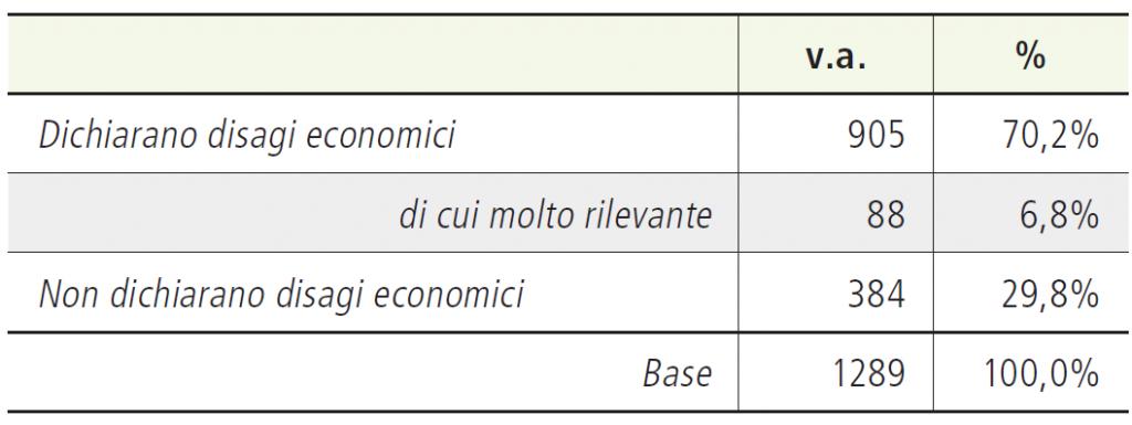 Tabella 1. Livello di disagio economico (intero campione)