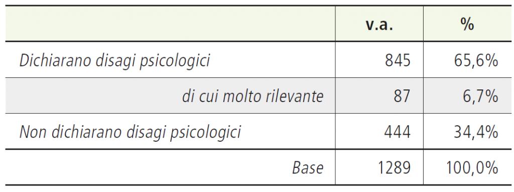 Tabella 2. Livello di disagio psicologico (intero campione)