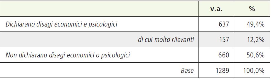 Tabella 3. Livello di disagio psicologico ed economico insieme (intero campione)