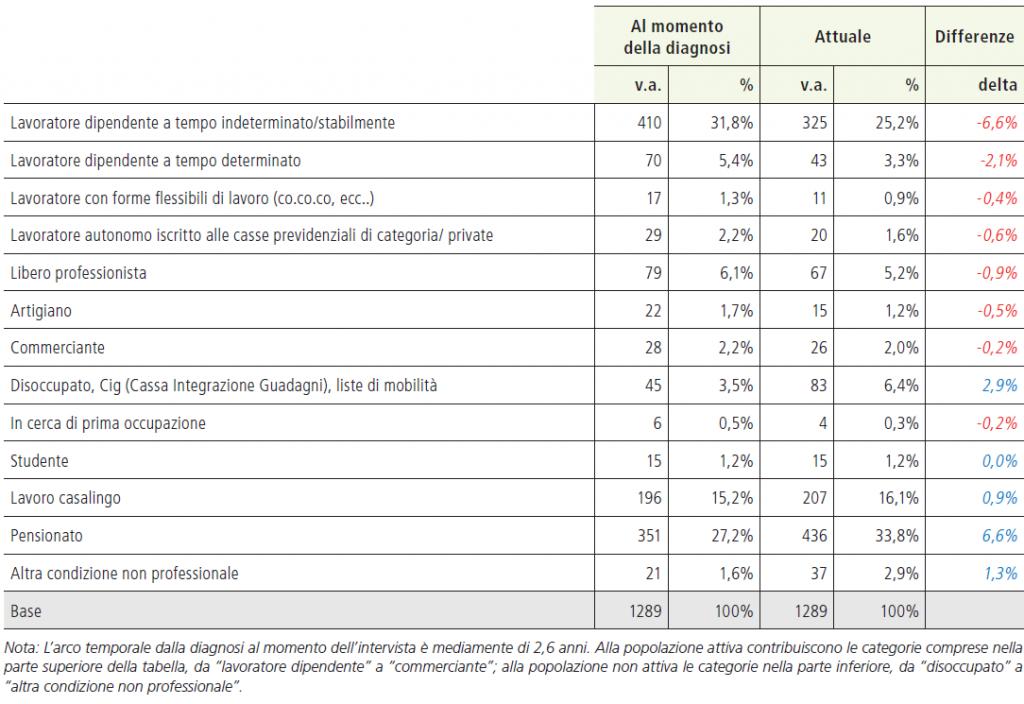 Tabella 4. Differenze tra la condizione lavorativa al momento della diagnosi e al momento dell'intervista
