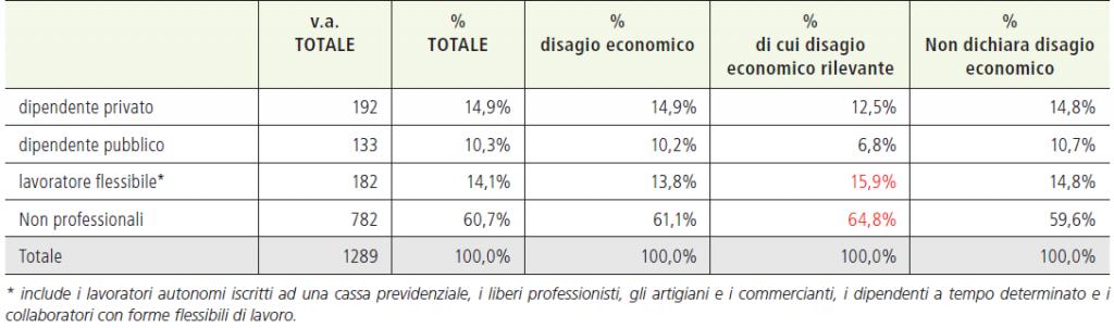Tabella 6. Condizione lavorativa aggregata al momento della rilevazione per livello di disagio economico dichiarato