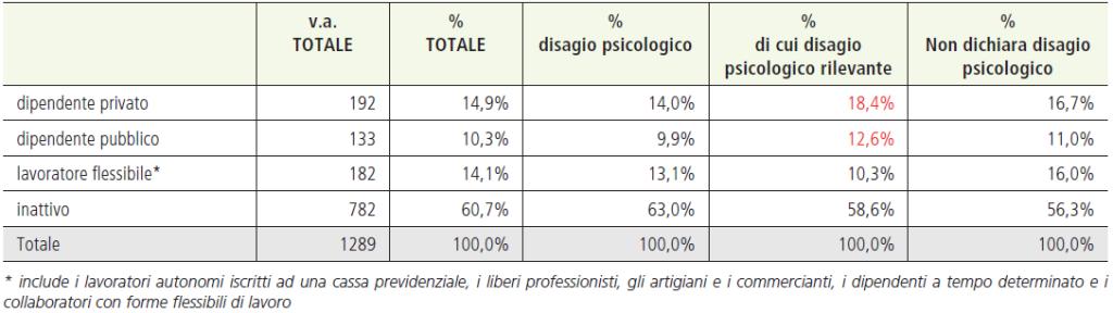 Tabella 8. Condizione lavorativa aggregata al momento della rilevazione per livello di disagio psicologico dichiarato