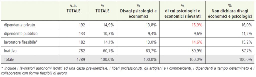 Tabella 10. Condizione lavorativa aggregata atTuale per livello di disagio economico e psicologico