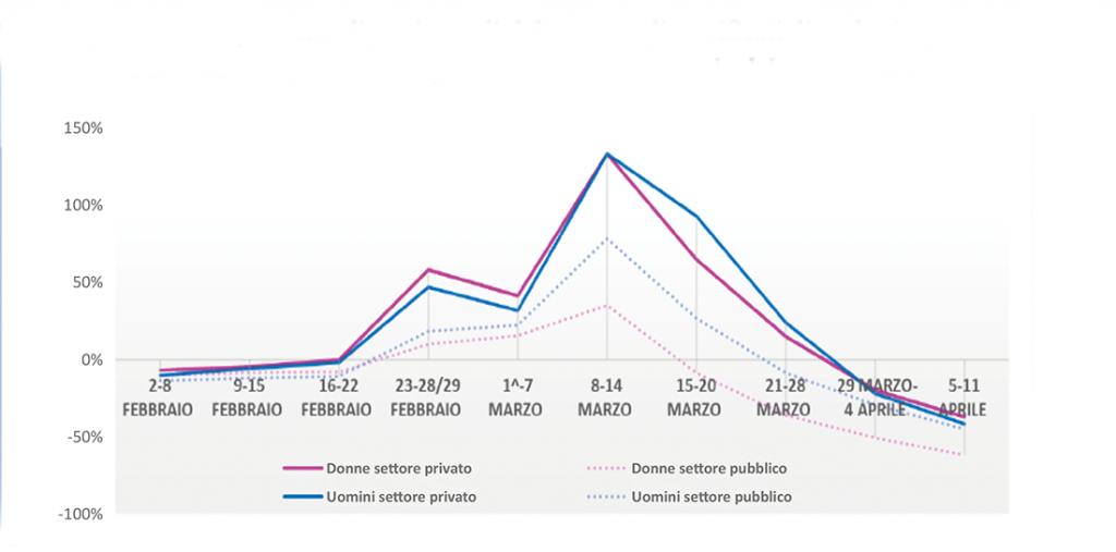Figura 1 - Variazioni percentuali settimanali del numero di certificati di malattia presentati nel periodo 2 febbraio-11 aprile 2020 rispetto al medesimo periodo del 2019 per settore e sesso