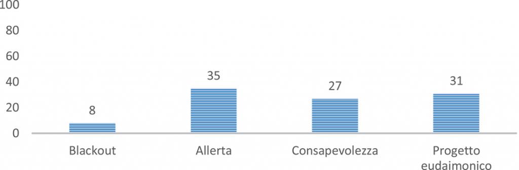 Figura 1. Distribuzione dei livelli di engagement, misurati con la PHE-S®, nel campione dei pazienti (N=26).