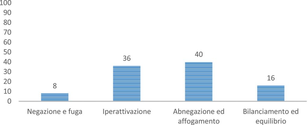Figura 4. Distribuzione dei livelli di engagement, misurati con la CHE-s, nel campione dei caregivers (N=51)