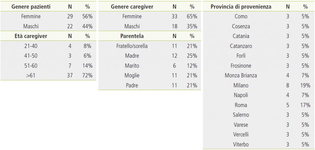 Tabella 3. Caratteristiche sociodemografiche del campione di pazienti oncologici.