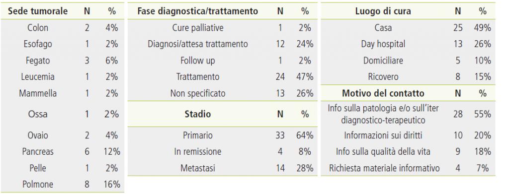 Tabella 4. Caratteristiche cliniche e motivo del contatto del campione di pazienti oncologici.