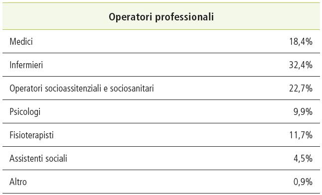 Tabella Operatori professionali