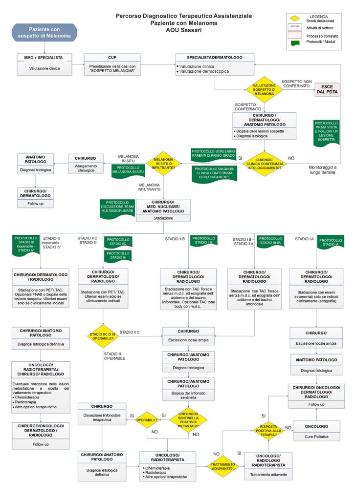 Diagramma di flusso PDTA AOU Sassari
