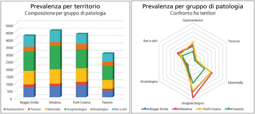 Figura 2. Composizione e confronto della prevalenza per gruppo di patologia nei territori
