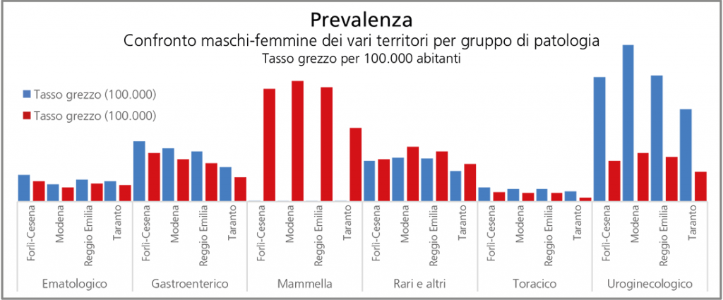Figura 3. La prevalenza dei tumori i 4 province italiane.