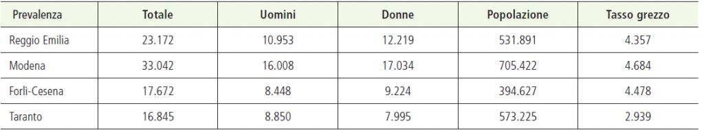 Tabella 1. La prevalenza dei tumori in 4 province italiane.