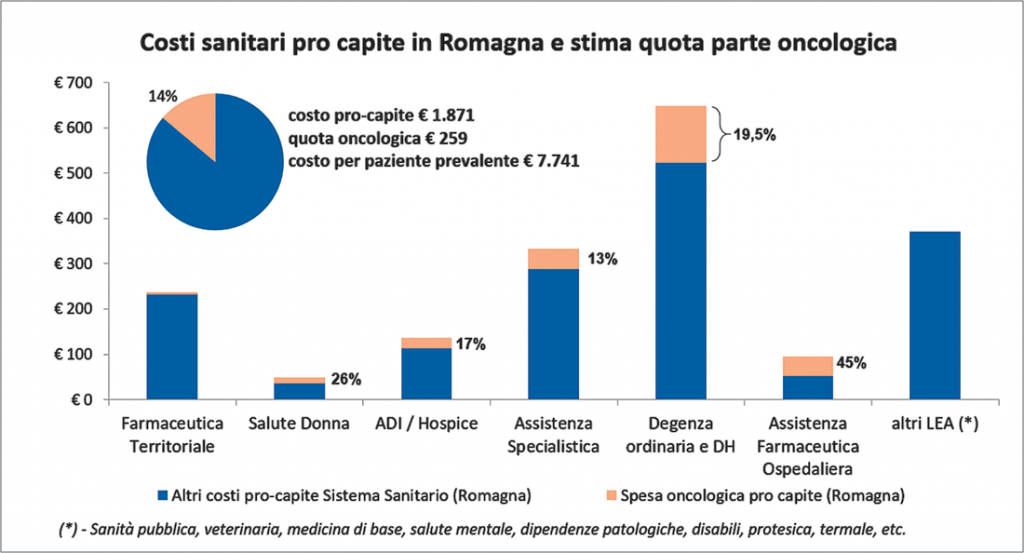 figura 1. Incidenza dell'oncologia sulla spesa sanitaria pubblica in Romagna