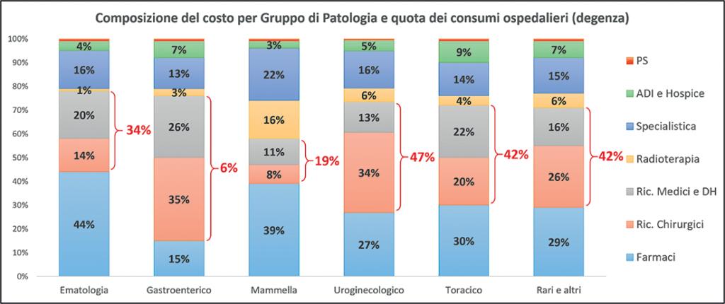 Figura 2. Composizione costo sanitario per gruppo di patologia