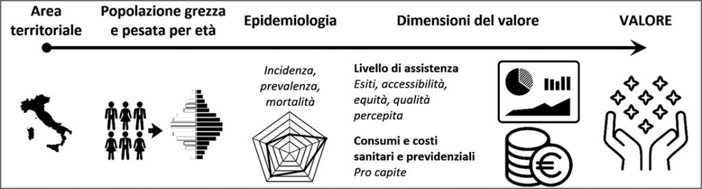 Figura 3. Modello di analisi e benchmarking del valore oncologico di popolazione