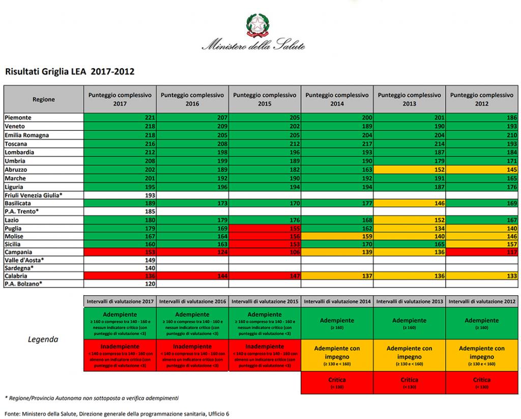 Figura 4. Risultati Griglia LEA 2017-2020, Ministero della Salute