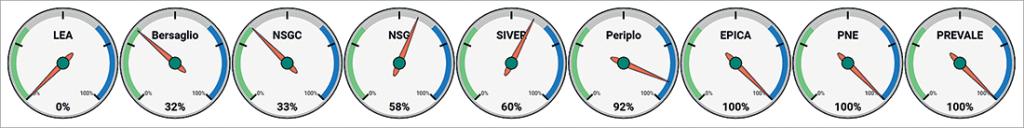 Figura 5. Orientamento dei sistemi di misurazione a valutare territorio rispetto all'ospedale