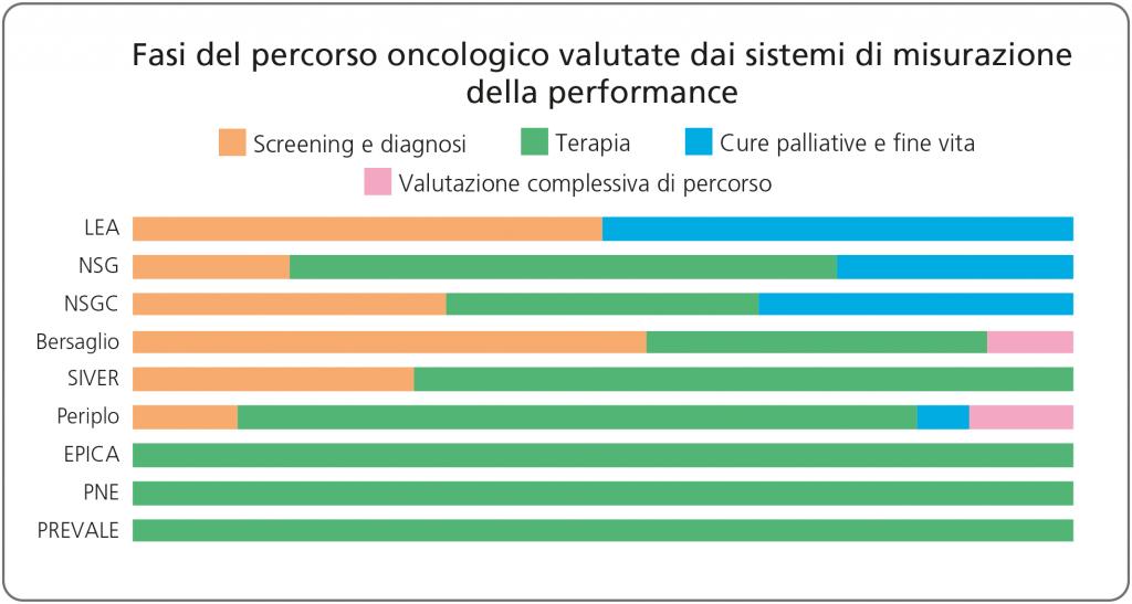 Figura 6. Fasi del percorso oncologico valutate dai sistemi di misurazione della performance