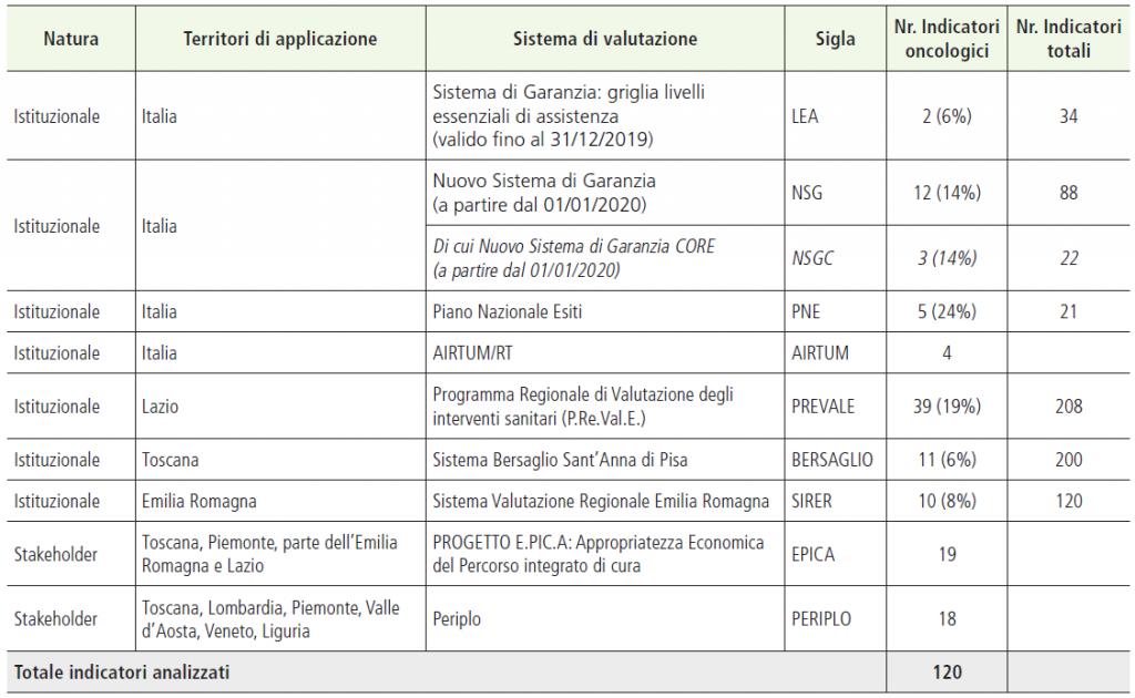 Tabella 1. Sistemi di valutazione in analisi, indicatori oncologici su indicatori totali