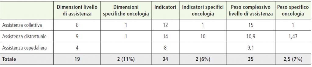 Tabella 2. Analisi indicatori Griglia LEA