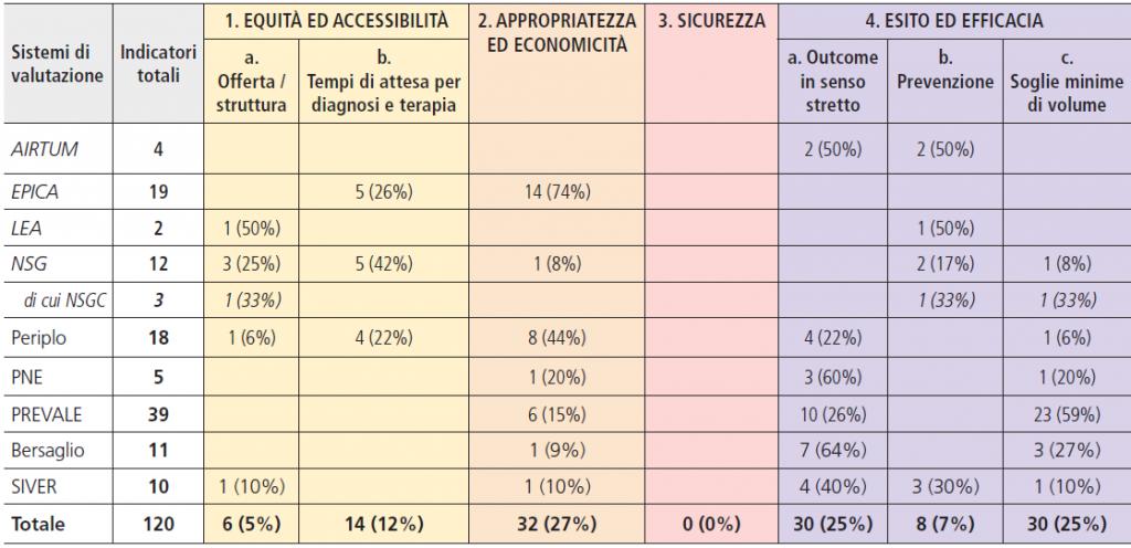 Tabella 5. Misurazione delle finalità del SSN attraverso diversi sistemi di valutazione
