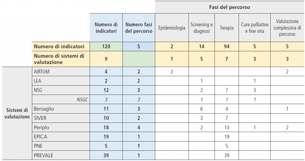 Tabella 6. Fasi del percorso misurate da ogni sistema e numero di sistemi coinvolti nella misurazione delle varie fasi del percorso