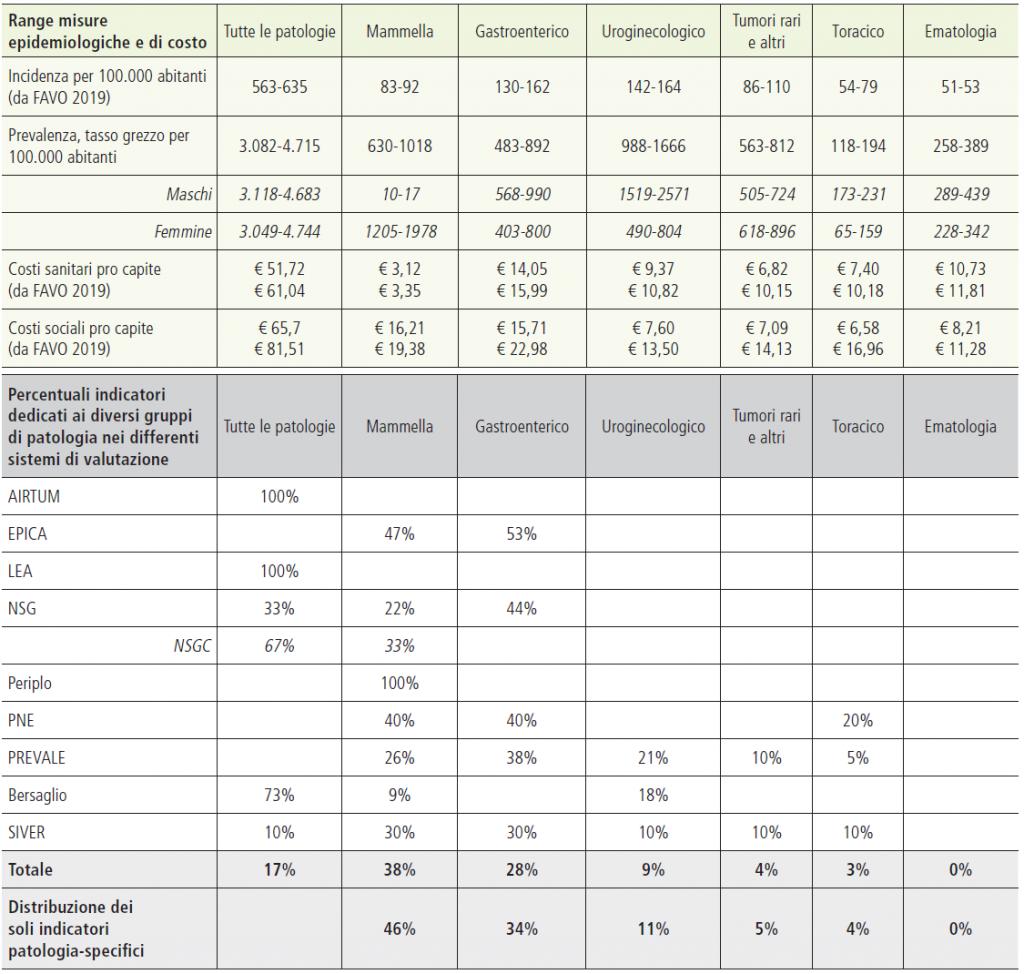 Tabella 7. Sintesi misure epidemiologiche e di costo e analisi indicatori per gruppo di patologia