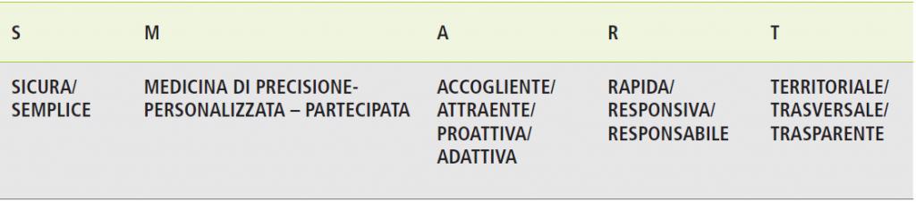 Fig. 1 – Le caratteristiche delle aziende SMART.